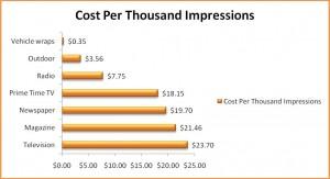 Cost per Impressions